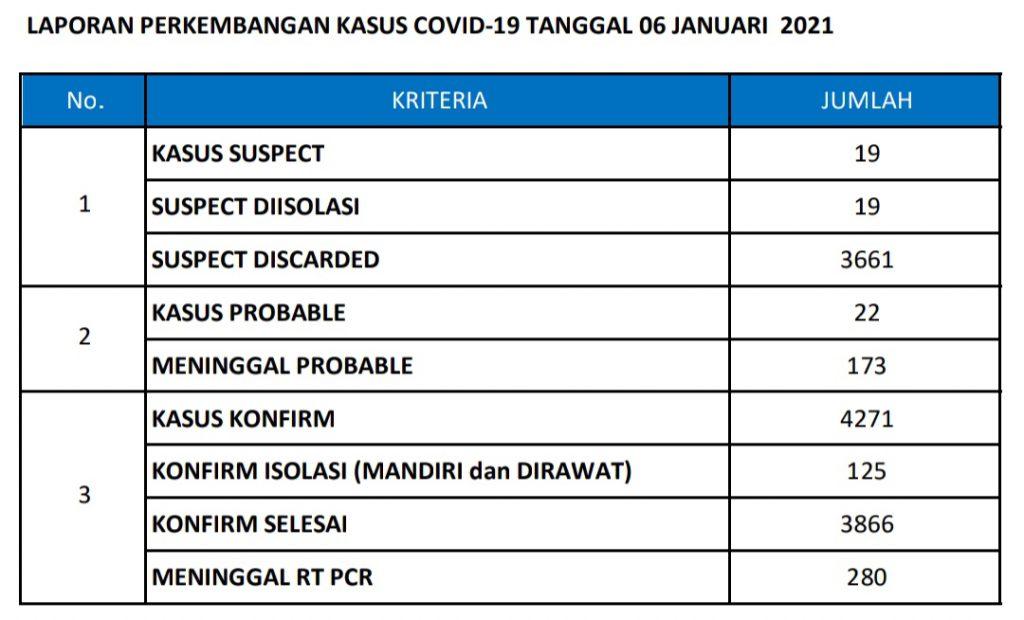 Data perkembangan Covid-19 di Kabupaten Gresik per 6 Januari 2021 (Foto: Kabaghumas dan Protokol Pemkab Gresik)